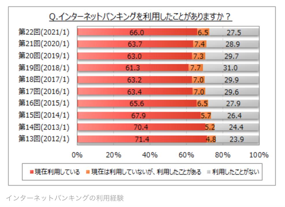 ネットバンキングの利用率